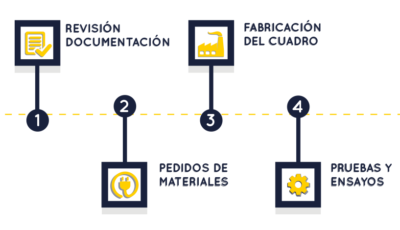 diagrama-de-flujos-de-trabajo
